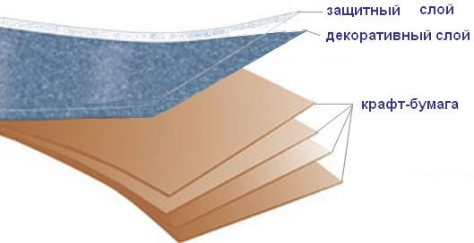 Конструкция декоративного                     бумажнослоистого пластика