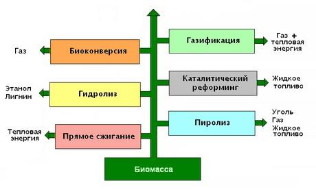 получения газа из биомассы