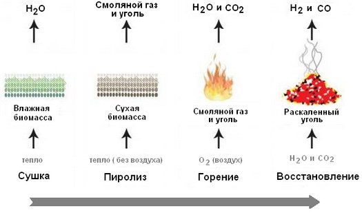 Газификация древесных                   отходов